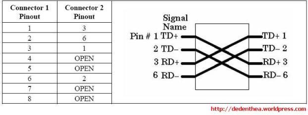 type dan jenis kabel