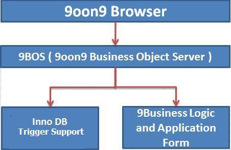 9oon9 Technology
